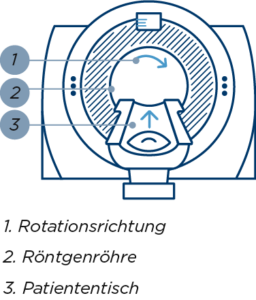 Computertomographie mobil